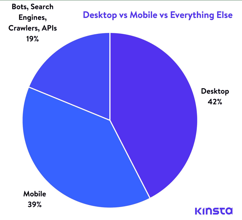 Une comparaison du trafic des ordinateurs, des mobiles portables et des autres