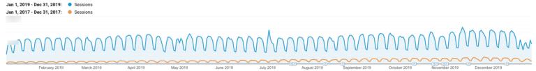 Croissance du trafic organique 2017 vs 2019