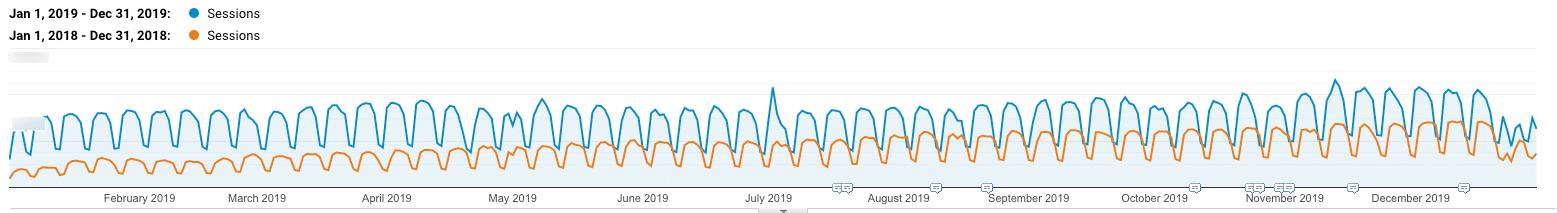Croissance du trafic organique 2018 vs 2019