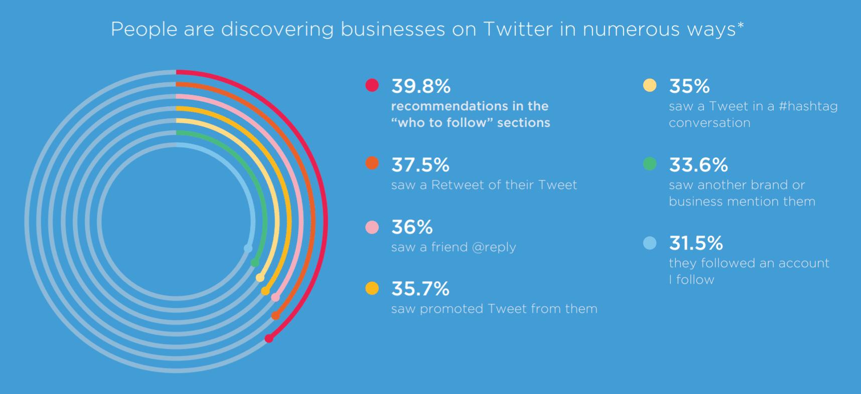 Découvrir les marques sur Twitter