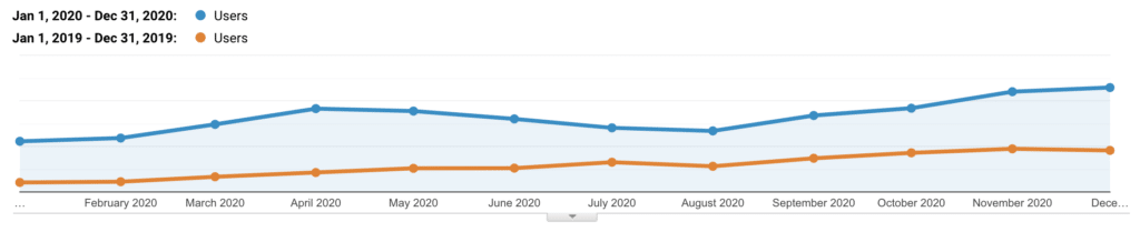 Trafic organique de Kinsta 2019 vs 2020