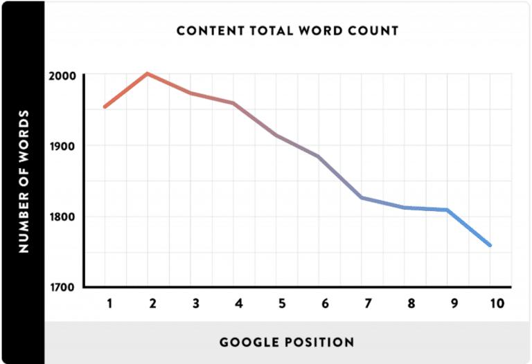 Nombre de mots par rapport au classement dans Google (Source de l'image : backlinko.com)