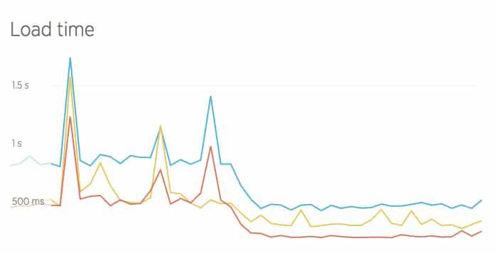 Le temps de chargement diminue de manière significative sur le site d'un client après le passage à Google Cloud.