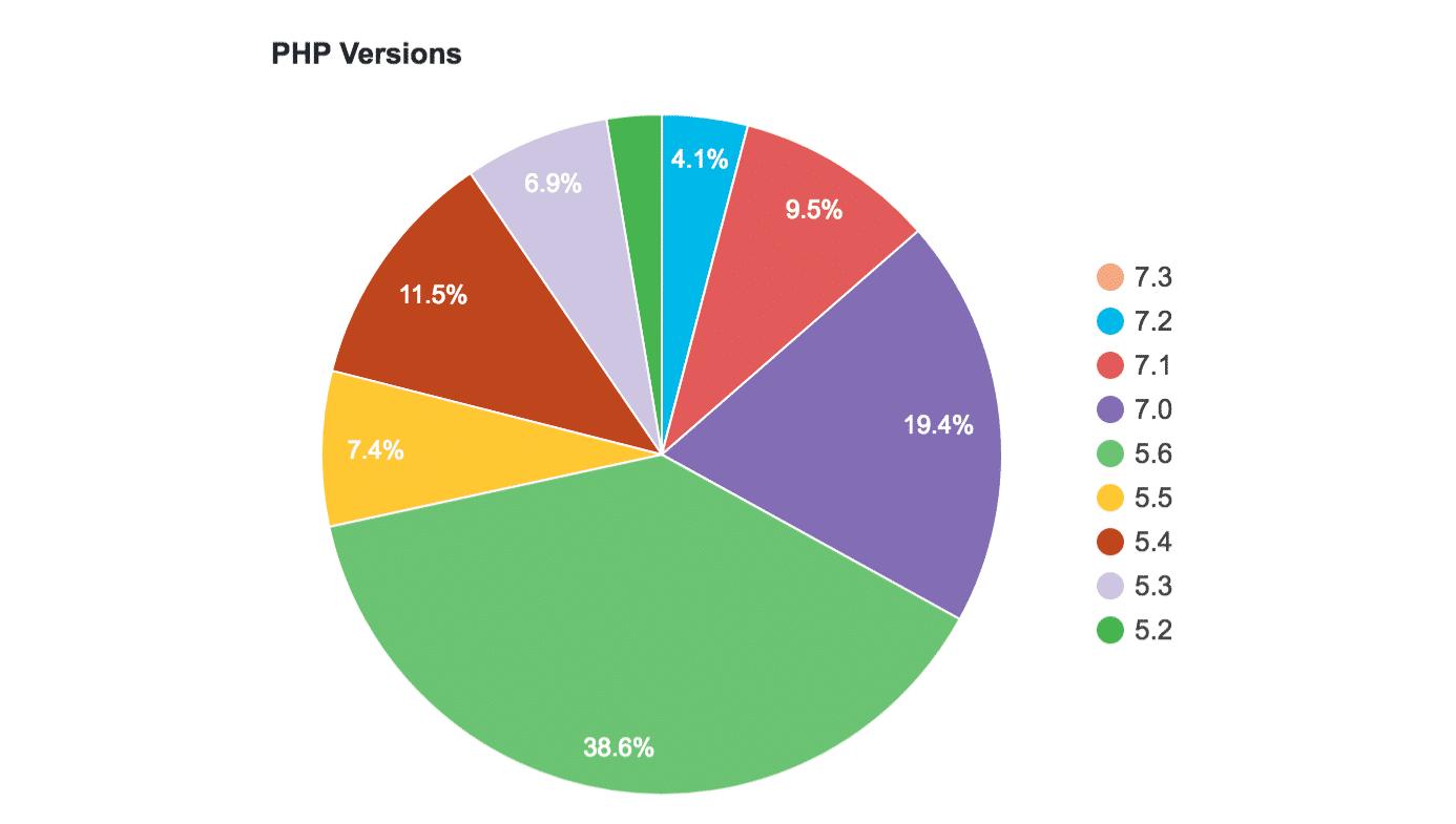 Utilisation de PHP sur les sites Web WordPress