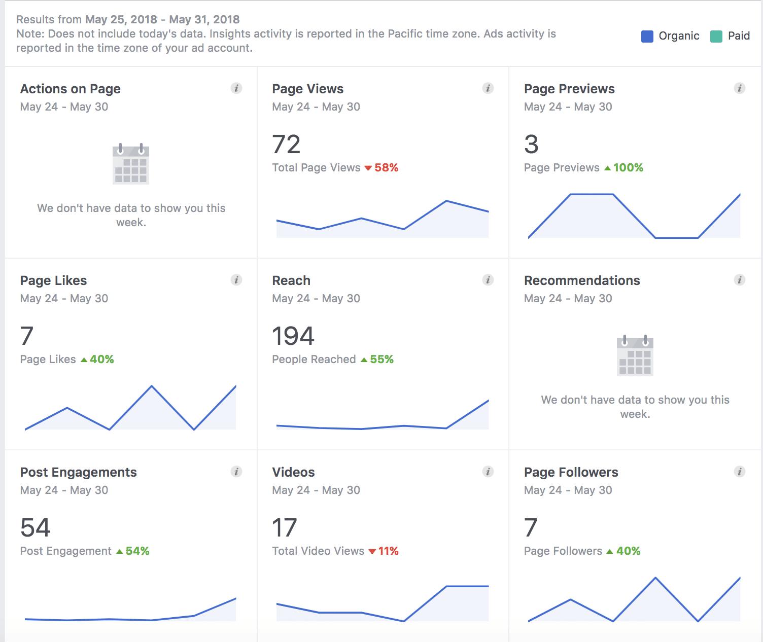 Résumé des statistiques de la page Facebook
