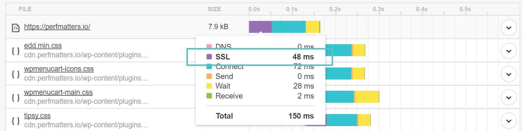 Temps de chargement SSL dans Pingdom