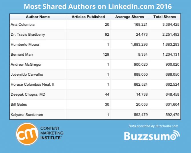 Les auteurs les plus partagés sur LinkedIn