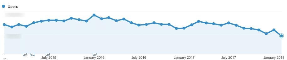 Forte baisse du trafic publicitaire