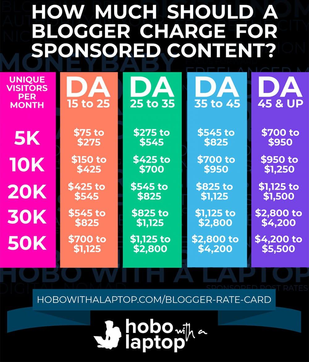 Frais pour le contenu sponsorisé