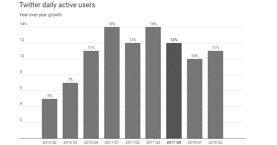 Utilisateurs actifs quotidiens de Twitter (Source de l'image : Recode)