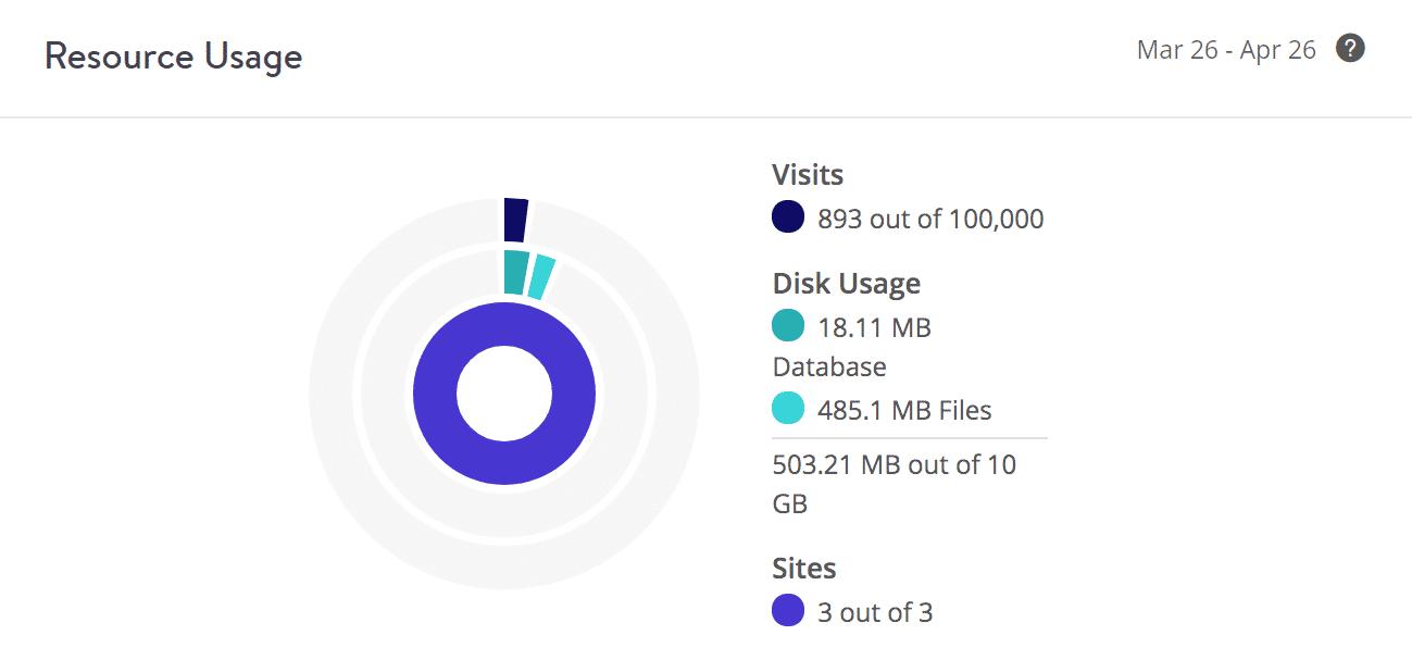 Exemple d'utilisation du disque (client 3)