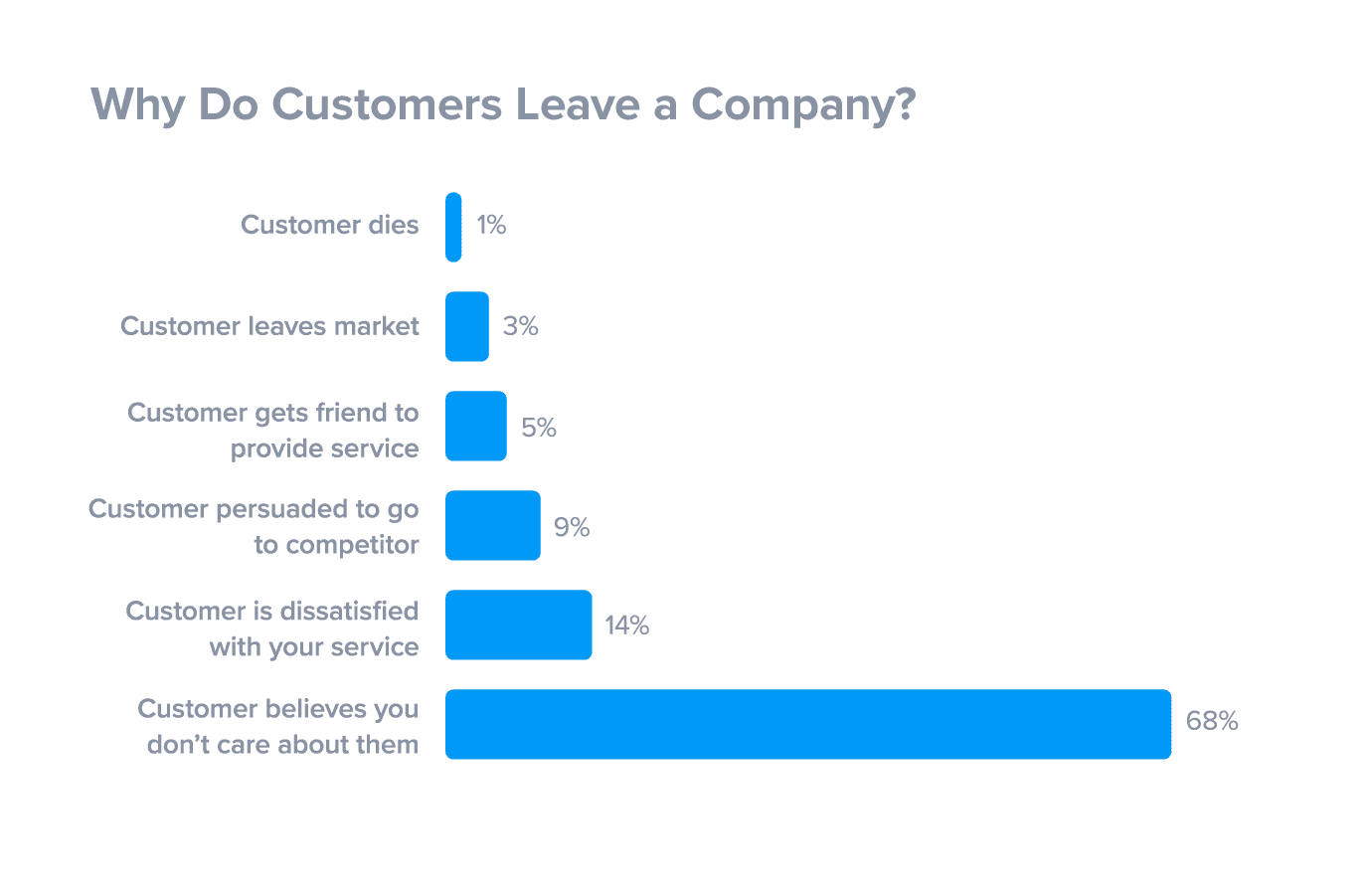 Customer leaving