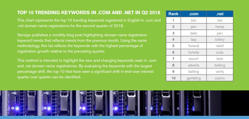 Mots-clés tendances dans les noms de domaine