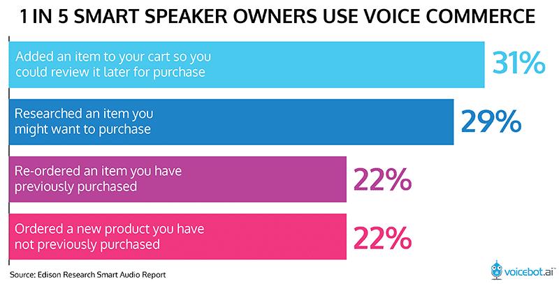 Commerce de la voix