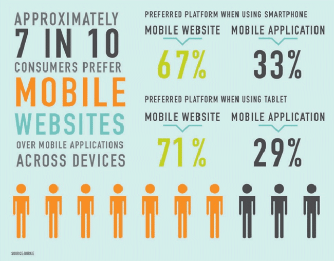Sites mobiles vs applications mobiles