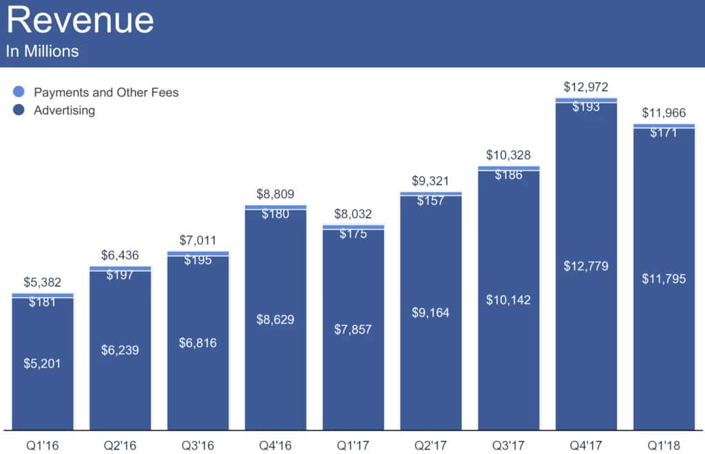 Revenus publicitaires sur Facebook