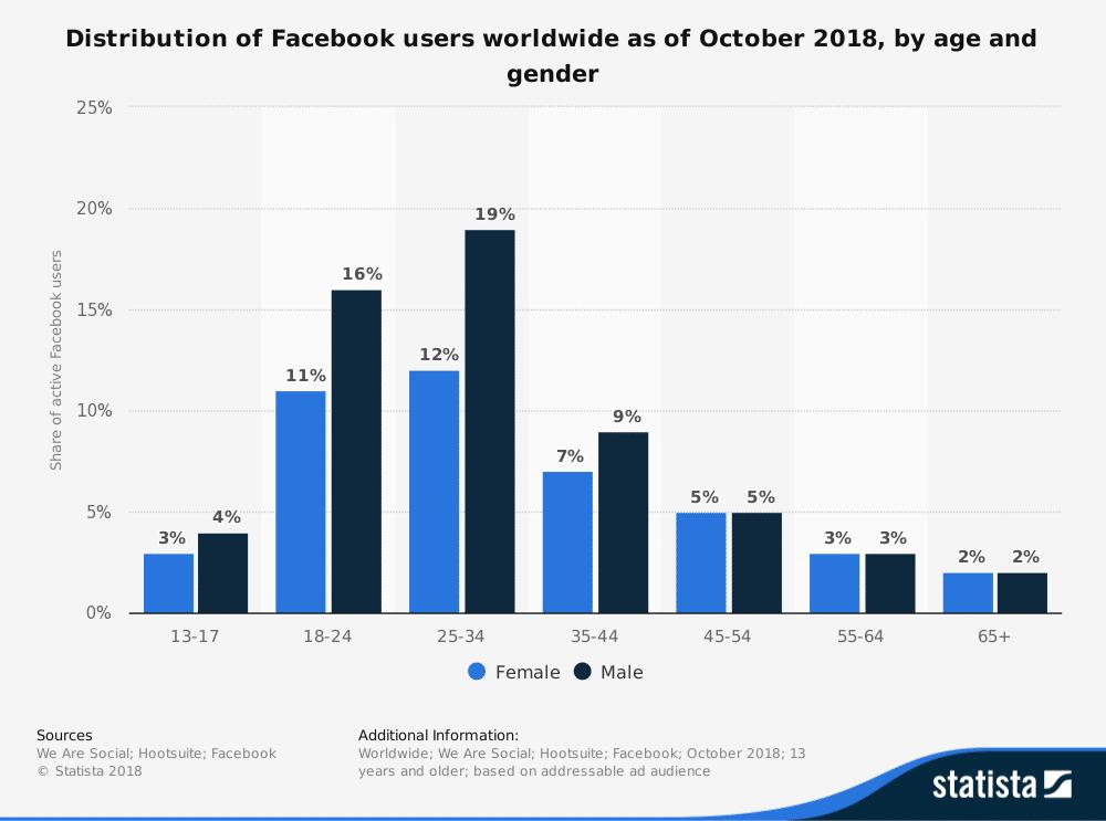 Utilisateurs de Facebook par âge et sexe