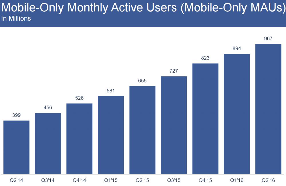 Utilisateurs mobiles actifs mensuels sur Facebook
