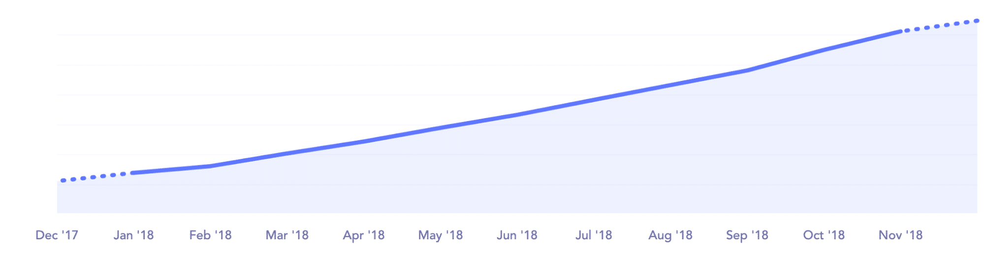 Taux de croissance de la clientèle