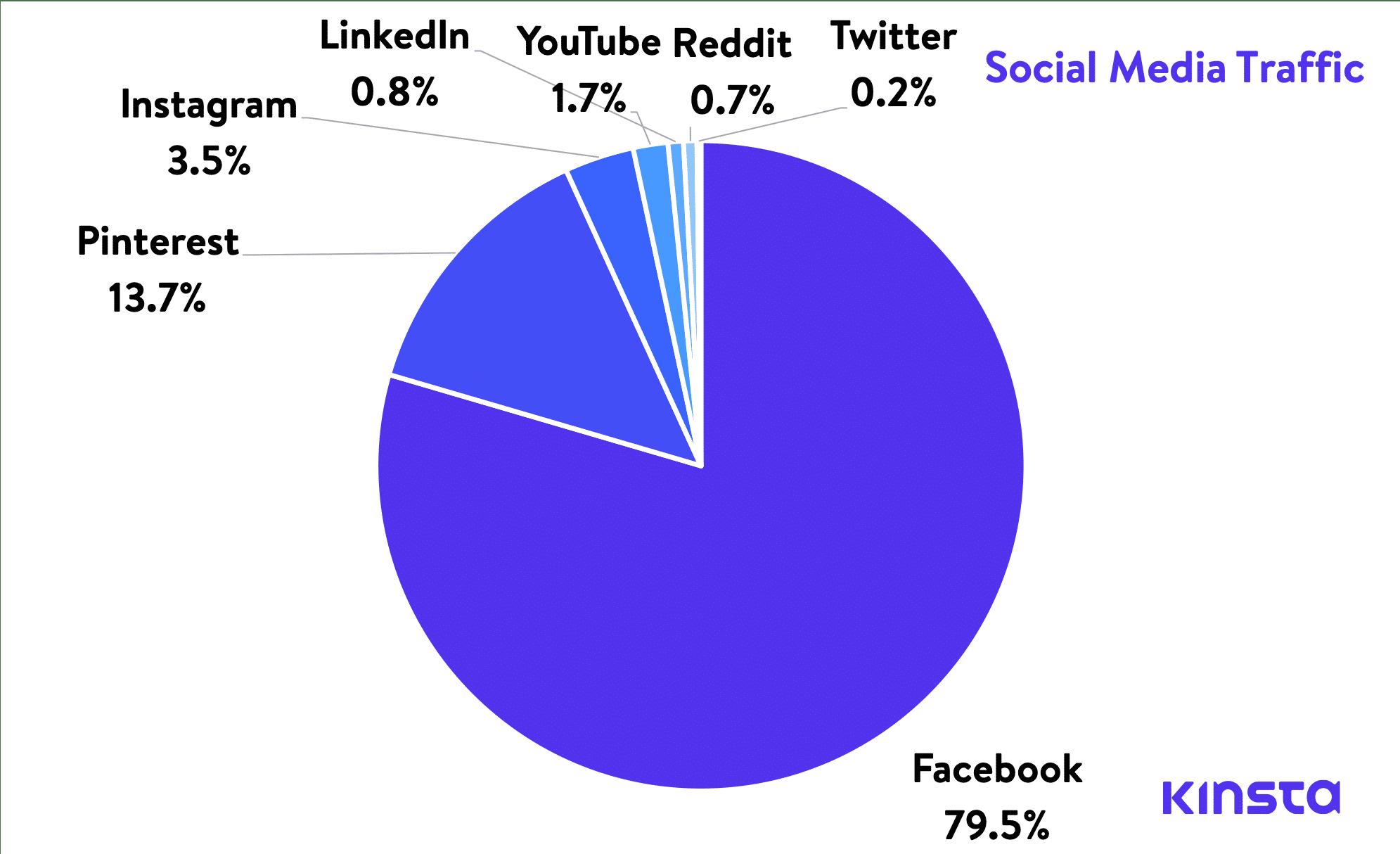 Trafic sur les médias sociaux