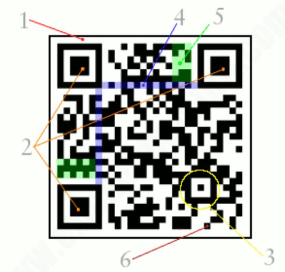 Caractéristiques du code QR