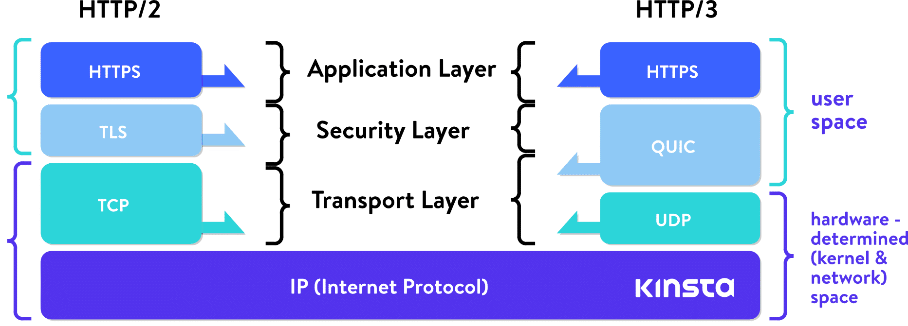 HTTP/2 stack vs HTTP/3 stack