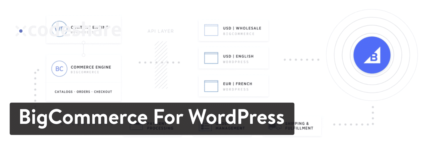Plugin BigCommerce pour WordPress