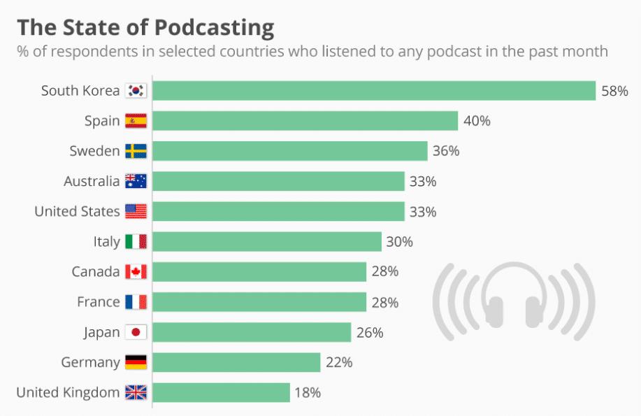 L'état du podcasting dans le monde