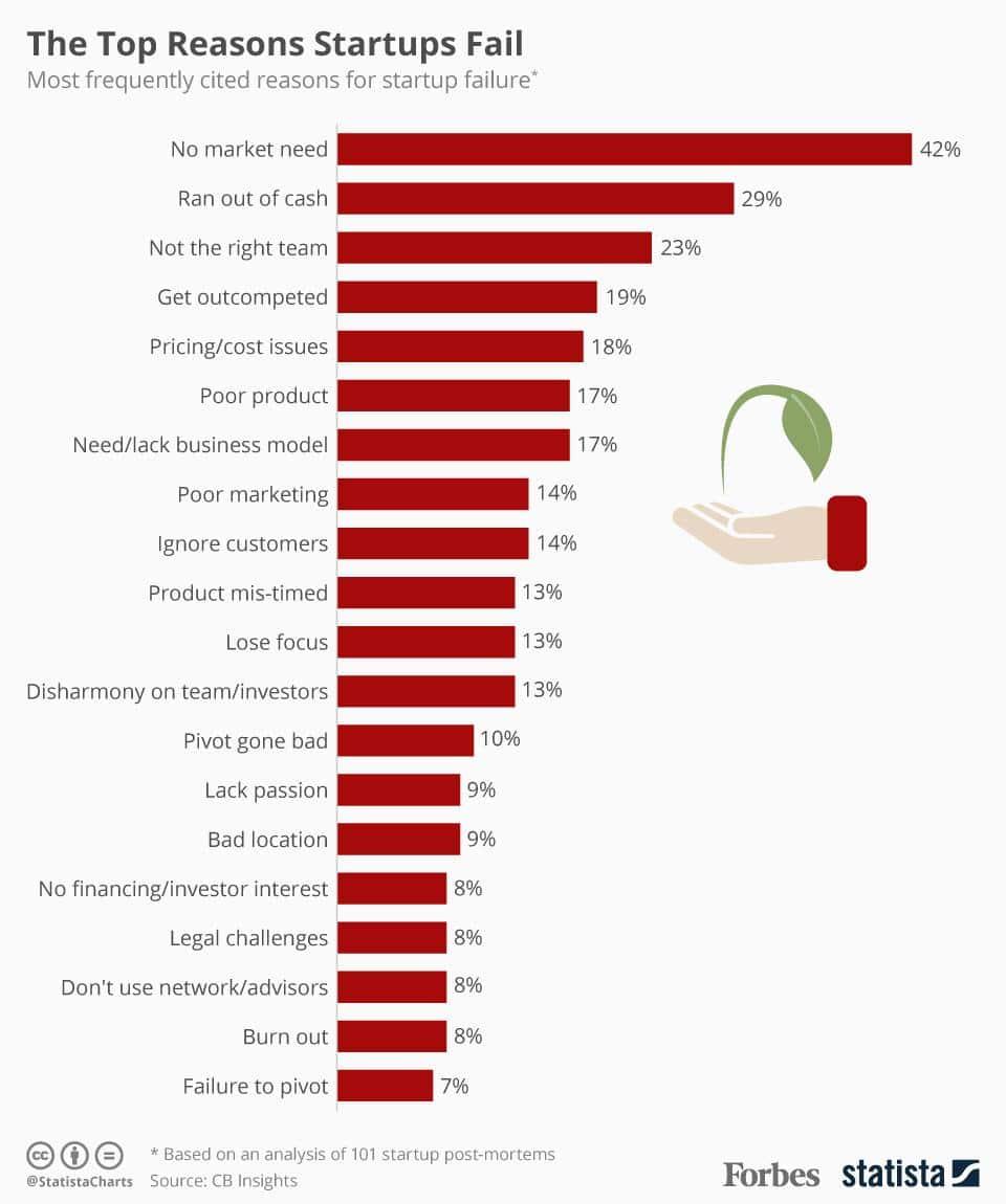 Principales raisons pour lesquelles les startups échouent