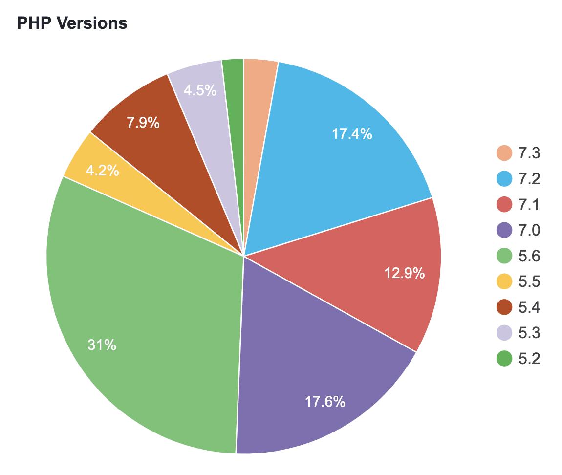 Versions PHP de WordPress (mai 2019)