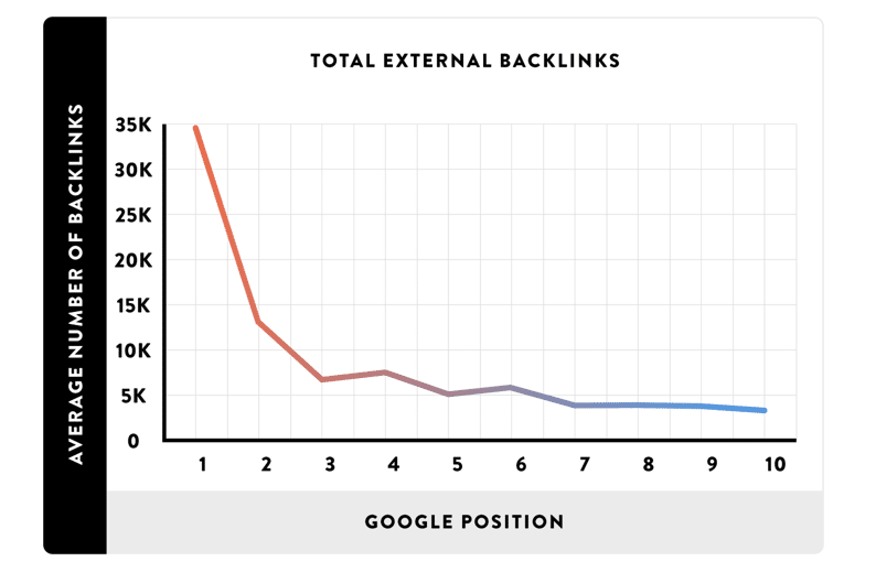 Backlinks et SEO