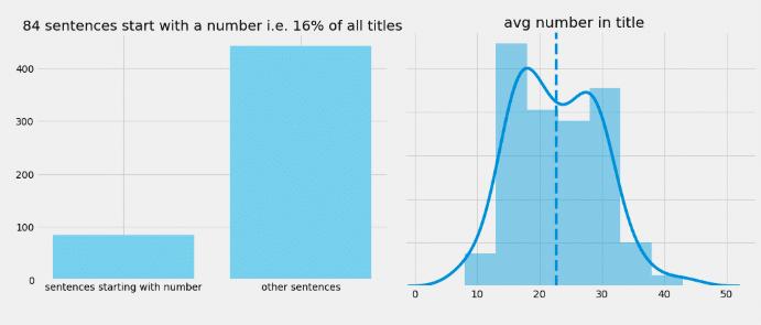 Titres commençant par des chiffres