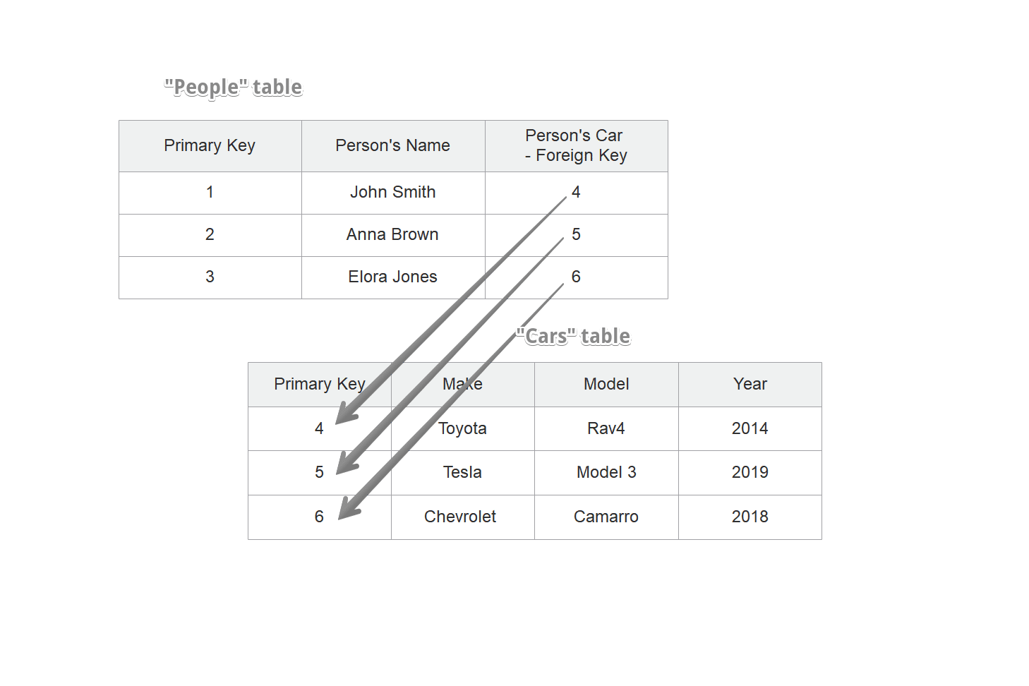 Modèle de base de données relationnelle dans MySQL
