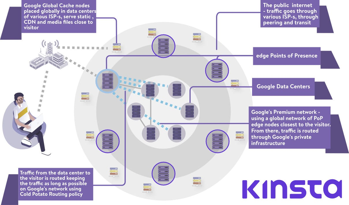 Plateforme Google Cloud Network
