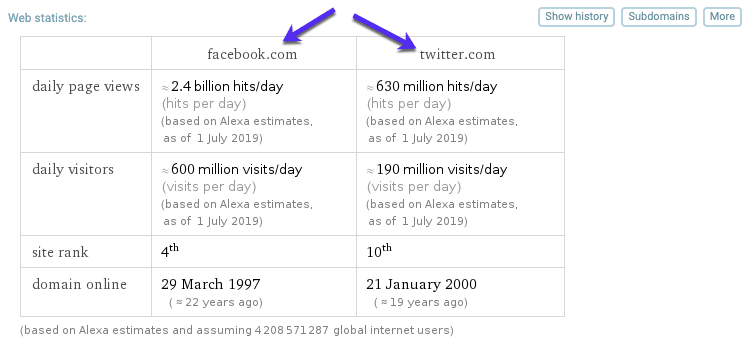 Comparaison de site avec WolframAlpha