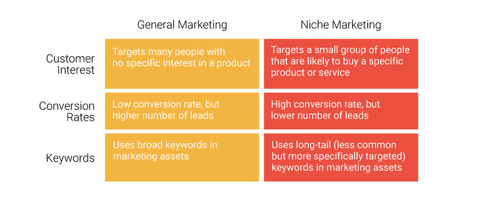 Comparaison entre le marketing général et le marketing de niche