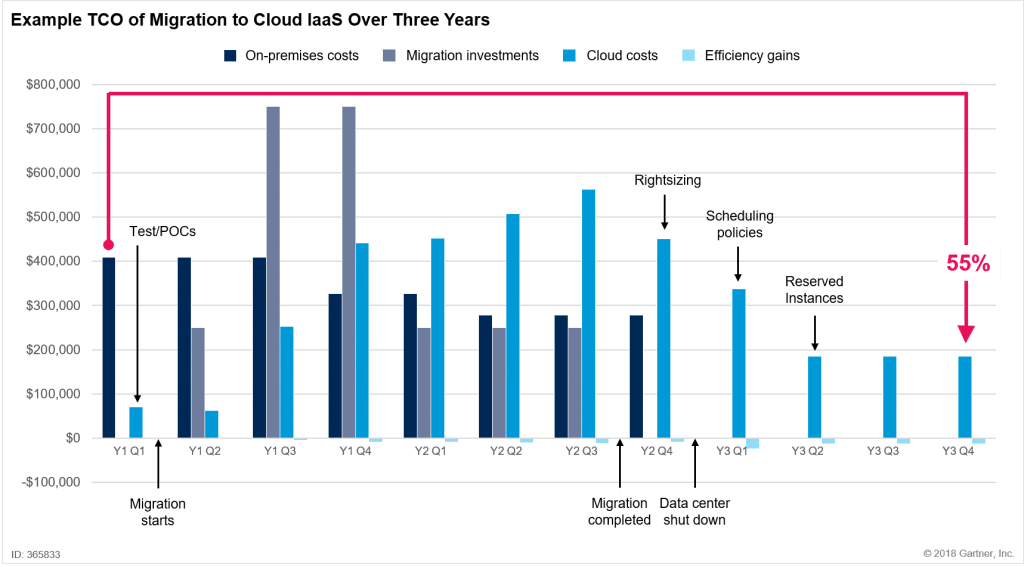 Coût total de la migration vers le cloud