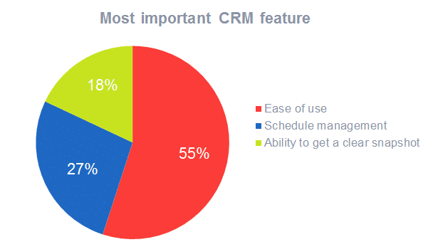 Most important CRM feature
