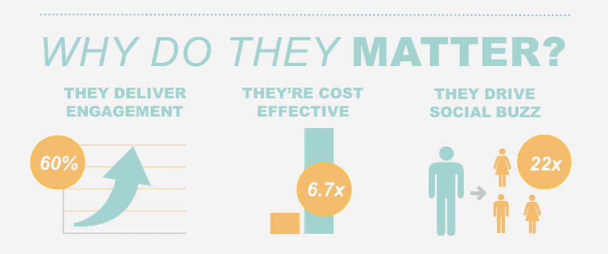 Statistiques sur l'engagement des micro-influenceurs