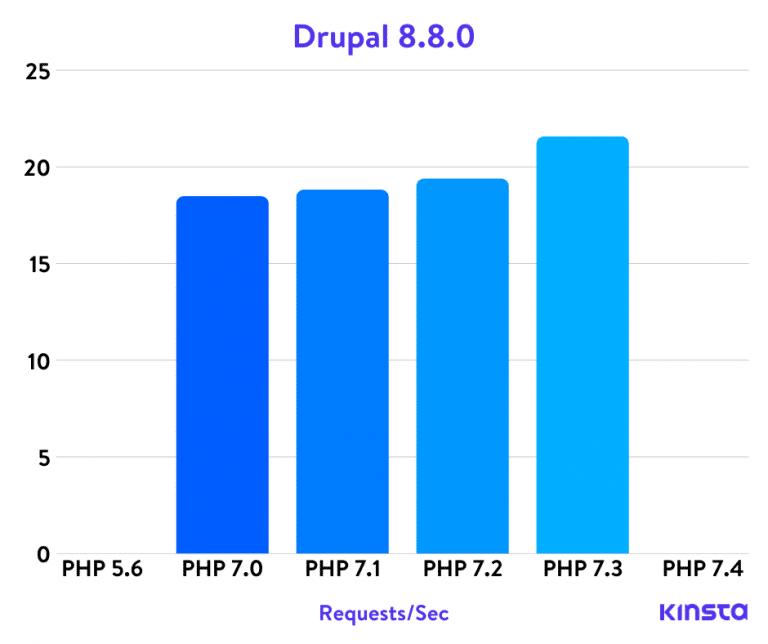Benchmarks PHP de Drupal