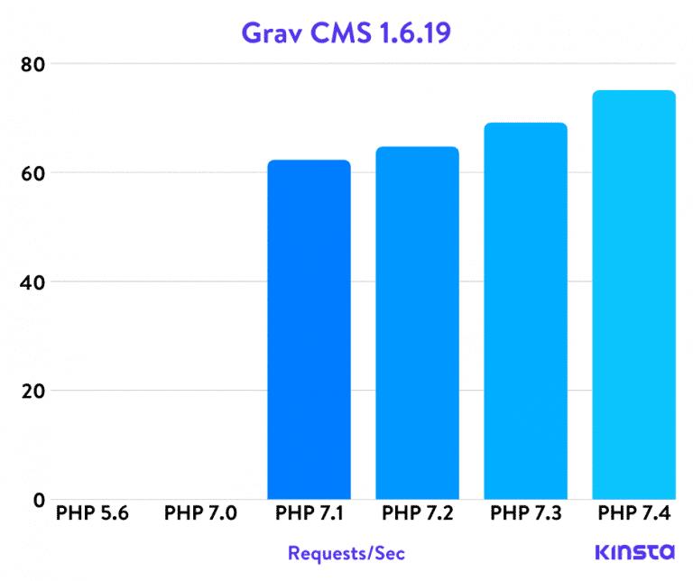 Benchmarks PHP de Grav CMS