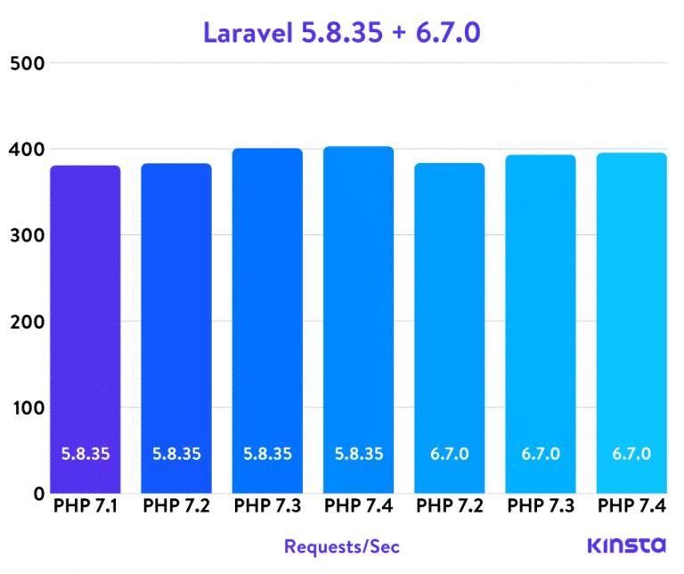 Benchmarks PHP de Laravel