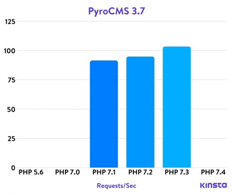 Benchmarks PHP de PyroCMS
