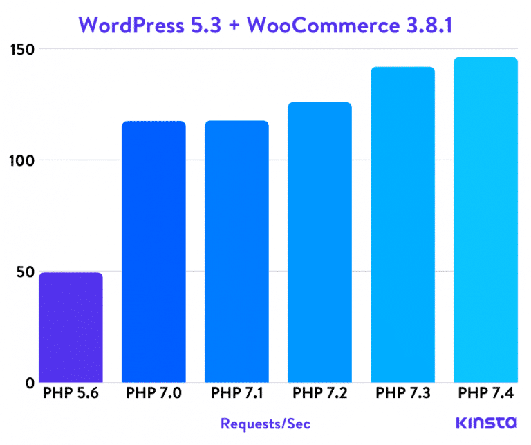 Benchmarks PHP de WordPress 5.3 + WooCommerce