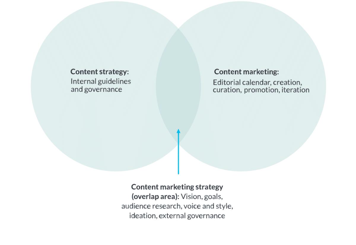 Différence entre stratégie de contenu et marketing de contenu