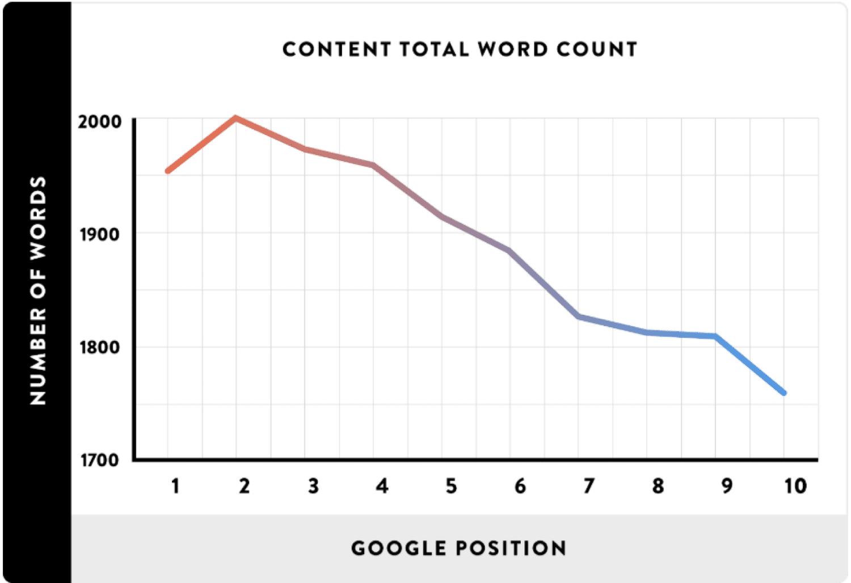 Nombre de mots par rapport à la position dans le classement de Google