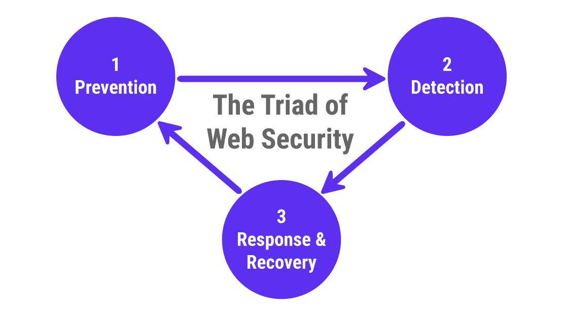 Les 3 piliers de la sécurité du web