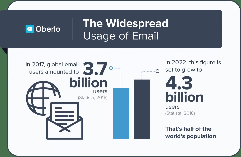 Statistiques sur l'e-mail par Oberlo