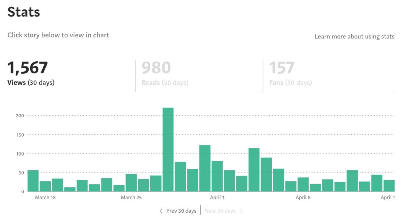 Tableau de bord des articles et des performances sur Medium