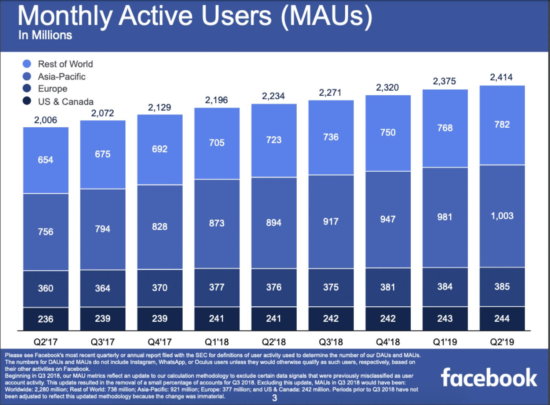 Utilisateurs mensuels actifs sur Facebook